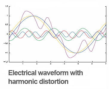 Harmonic Distortion Mitigation- Global Energy Solutionss